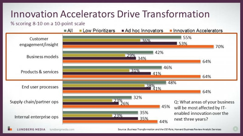 Innovation Accelerators drive transformation