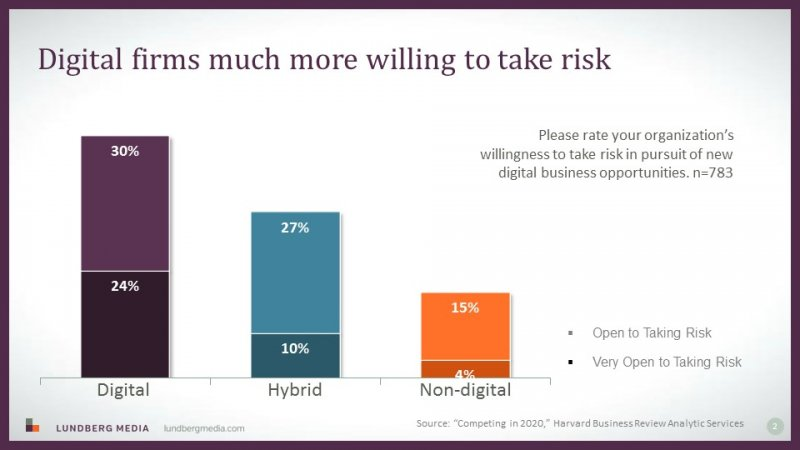Digital leaders more willing to take risks