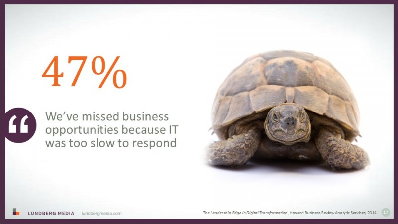 In a digital world, slow IT equal missed opportunities